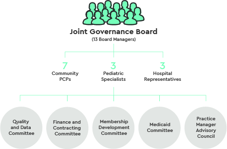 Infographic showing how the Joint Governance Board is set up with 13 board managers, made up of 7 community PCPs, 3 pediatric specialists and 3 hospital representatives. The board managers serve on Quality Committee, Information Technology Committee, Finance and Contracting Committee and Membership Development Committee